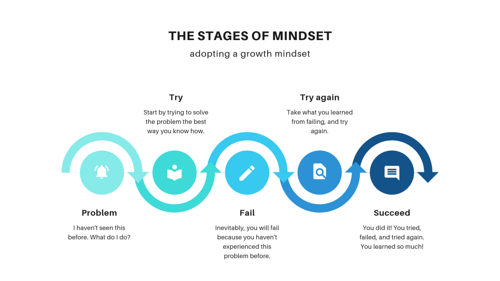 Adopting a growth mindset
