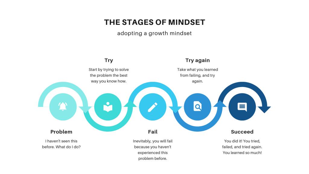 Adopting a growth mindset